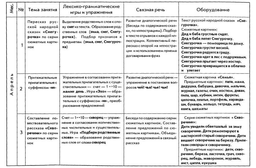 Календарный план проведения фронтальных логопедических занятий по формированию лексико-грамматических категорий и...