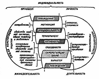 Выделение природных задатков способностей основано на результатах комплексного изучения общих и частных.