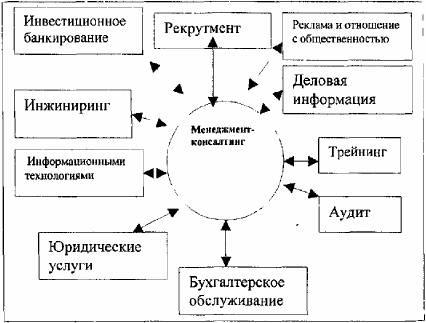 Схема 7. Связь менеджмент-колсантинга и других видов профессиональных услуг.  6.