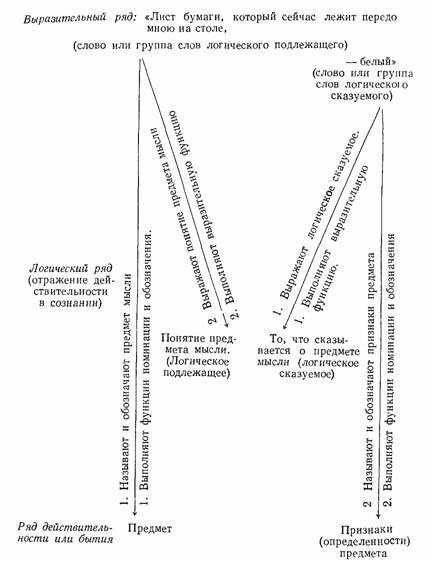Приведенный смысловой анализ предложений представлен в схеме, где стрелками обозначены логические функции частей...