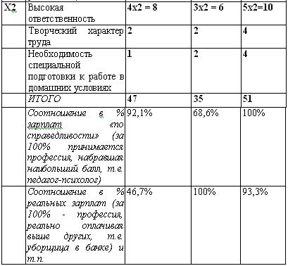 Отзывы о севастопольских врачах