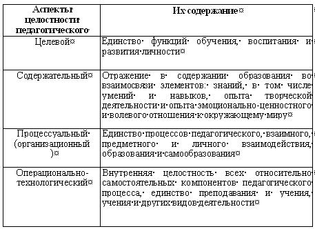 Принципы целостного педагогического процесса таблица