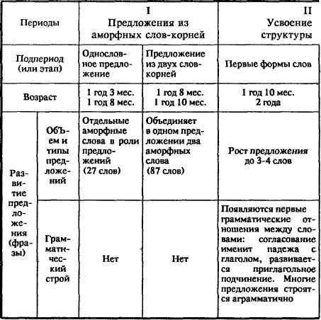 Схема системного развития
