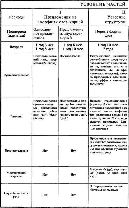 Схема нормального речевого развития по а.н.гвоздеву