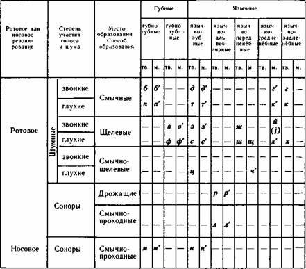 Таблица 2 Классификация