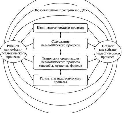 Собственно структура педагогического процесса детского сада как системы представлена на схеме 2. Схема 2...
