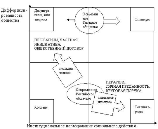 """Схема 4. Исторический  """"маятник """" социальной системы."""