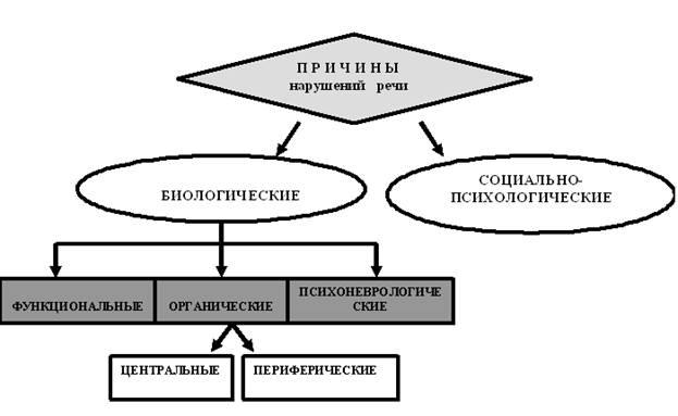 этиологии нарушений схему речевых