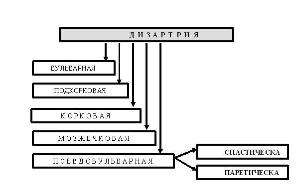 Пятница Т.В. Логопедия в таблицах <b>и</b> схемах. — Минск ...