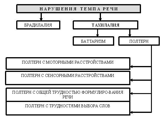 Пятница логопедия в схемах и таблицах фото 54