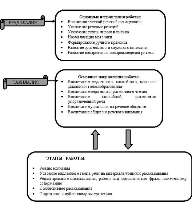 Пятница т. В. Логопедия в таблицах и схемах.