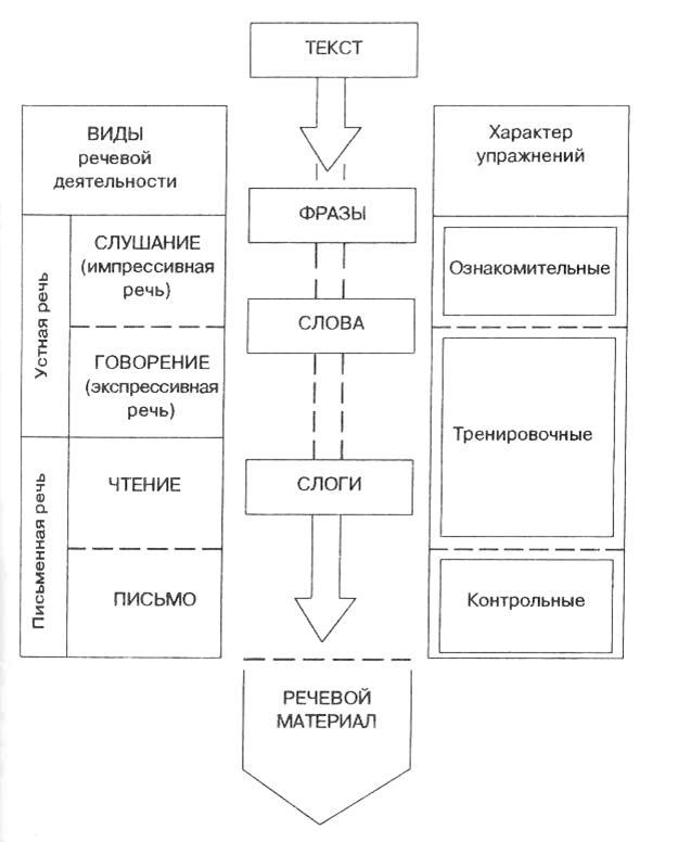 Оборудование: профили артикуляции звуков, слоговые таблицы.