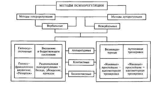 ауторегуляционные(это методы саморегуляции).  Рассмотрим схему классификации методов психорегуляции.