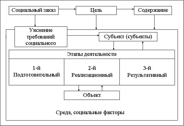 Схема 2. Структура первого (подготовительного) этапа социально-педагогического процесса.
