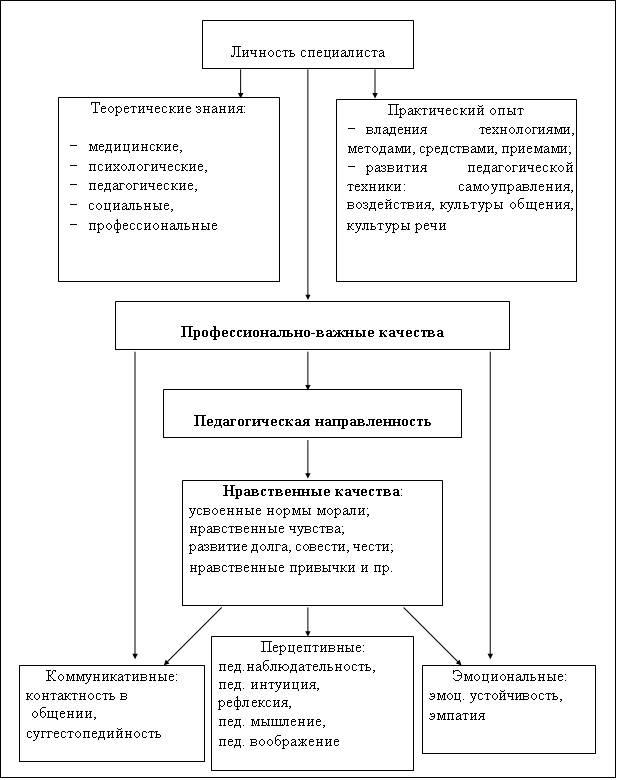 Схема 9. Структура проявления педагогической культуры специалиста социальной сферы.