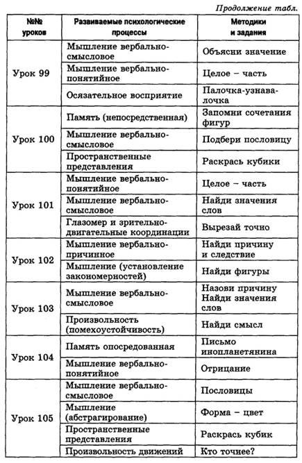 Уроки психологического развития 4 класс по локаловой